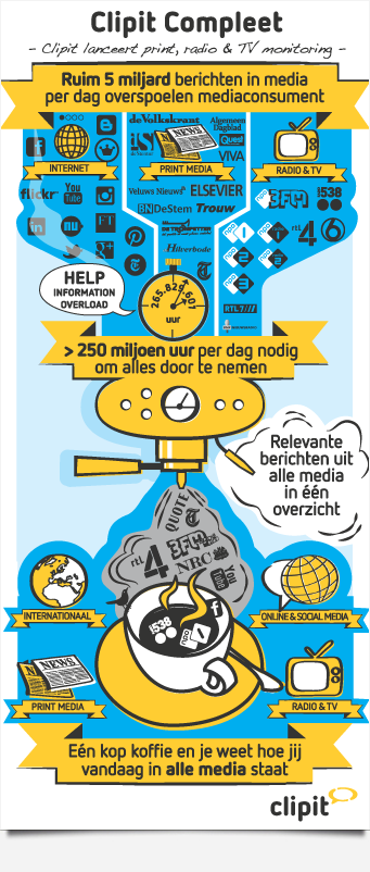 Infographis Clipit Compleet