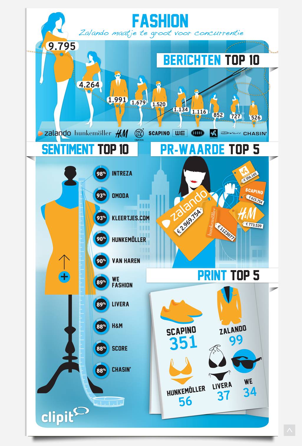 Infographic Fashion