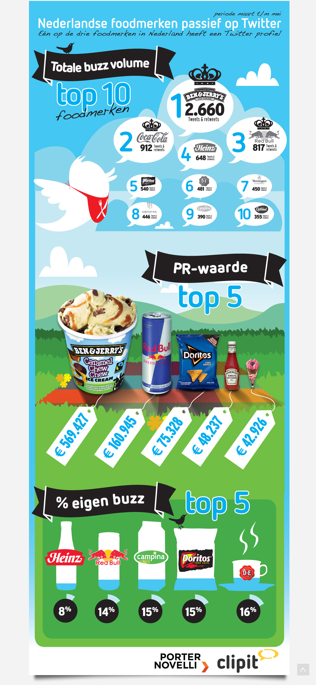 Infographic Clipit Foodbranche