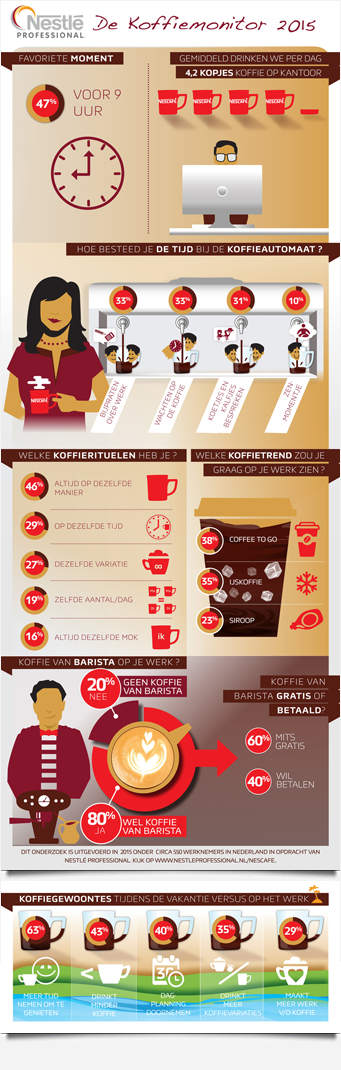 Infographic Nestle Koffiemonitor 2015