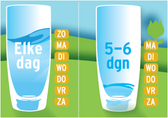 Infographic Wateronderzoek 2015
